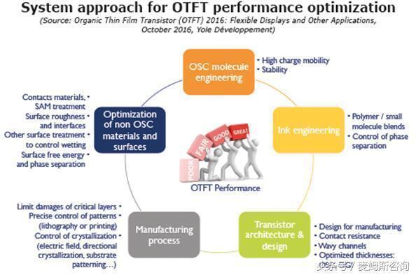 《有機薄膜電晶體(OTFT):柔性顯示及其它應用-2016版》 - 壹讀