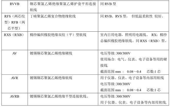 電線電纜規格型號說明,用途與載流量計算 - 壹讀