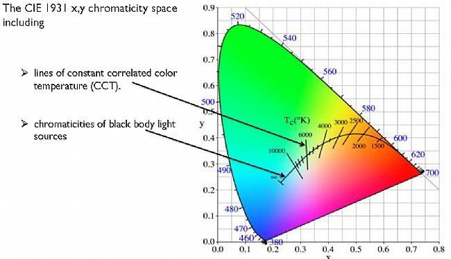 色溫與光源到底是什麼? - 壹讀