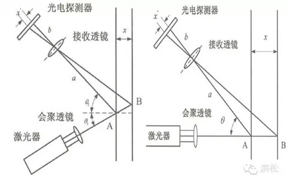 與雷射測距技術「結緣」的光電探測器 - 壹讀