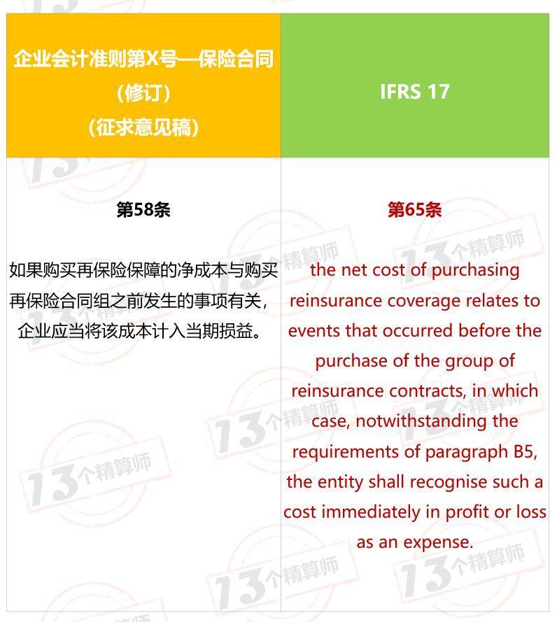 IFRS 17 中的「再保險那些事」(二) - 壹讀