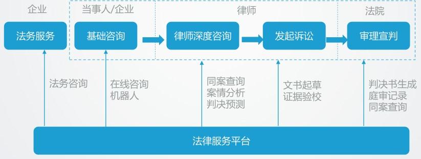 金準人工智慧 AI助力法律服務研究報告 - 壹讀