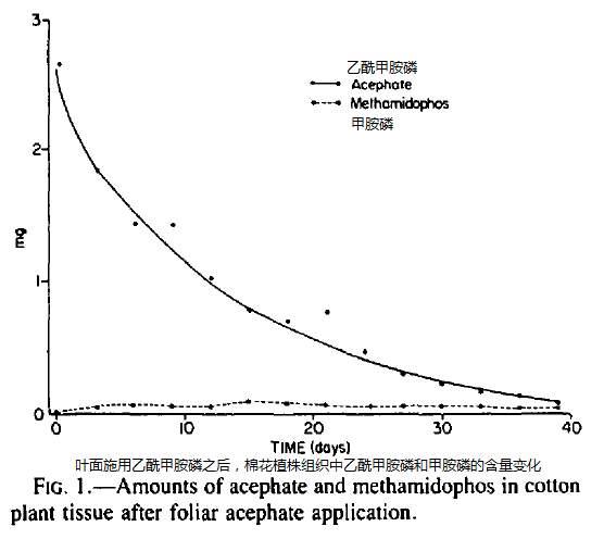 乙醯甲胺磷在國內外的發展和應用情況 - 壹讀