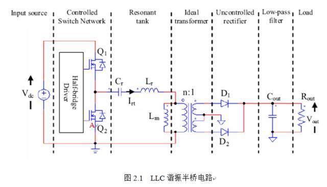 很完整的LLC諧振半橋電路分析與計算 - 壹讀