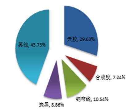 2017年中國輪胎成本比重及成本結構分析 - 壹讀