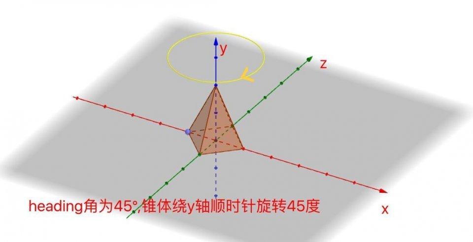 3D圖形:矩陣,歐拉角,四元數與方位的故事 - 壹讀