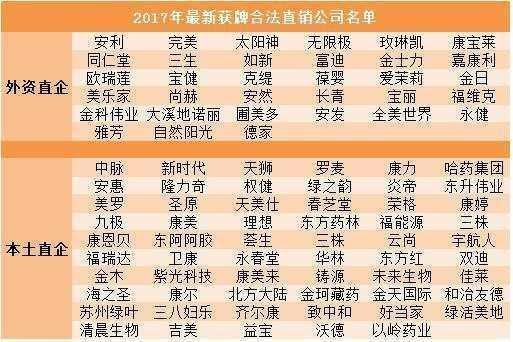 2018全球合法直銷公司排行榜曝光!30家中國企業上榜 - 壹讀