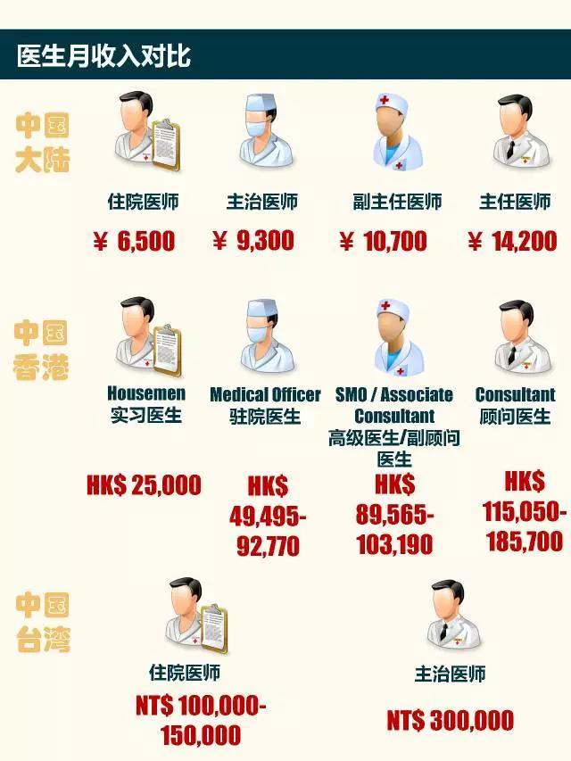 一圖讀懂 | 在大陸香港臺灣當醫生有何不同 - 壹讀