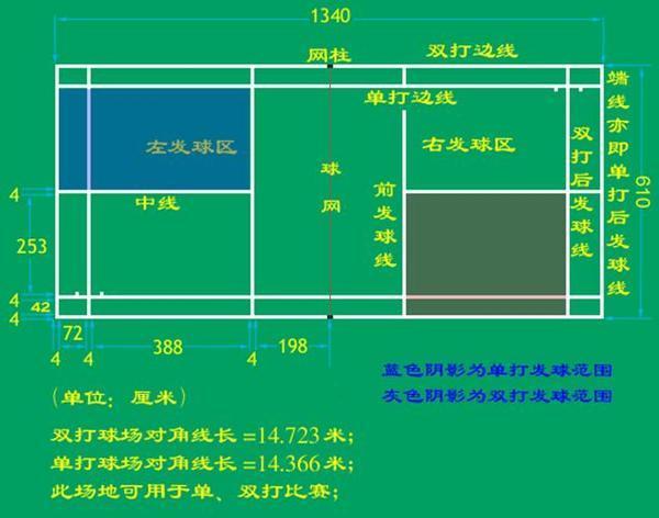 各種運動場地尺寸和面積計算方法(地坪施工必看) - 壹讀