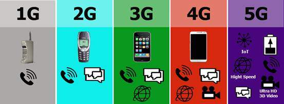 5G。你比4G多1G - 壹讀