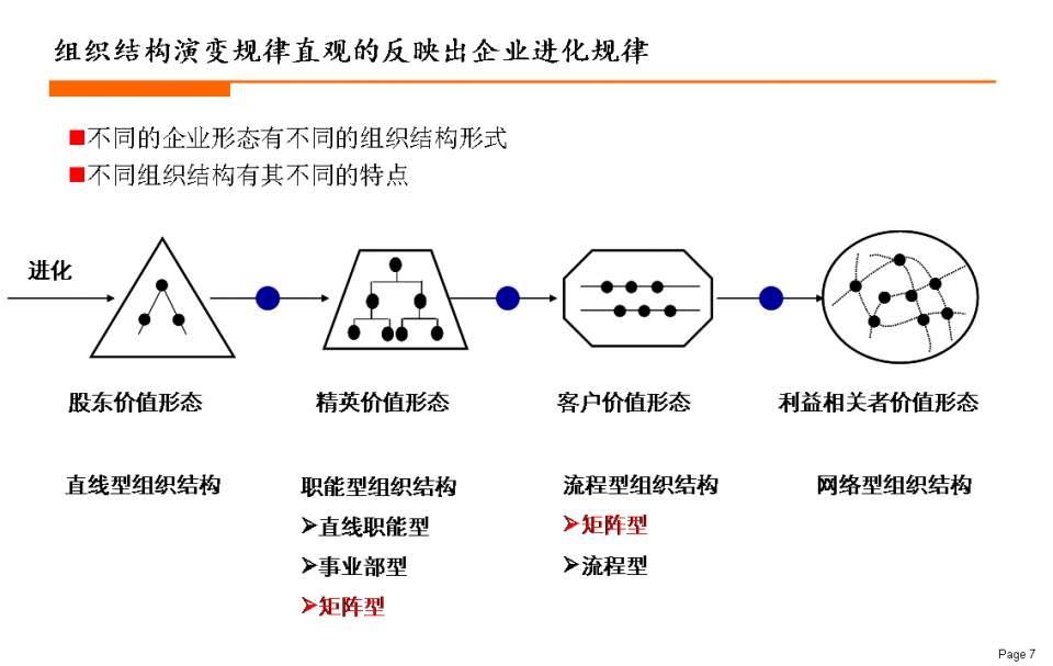 組織結構辨析與新結構案例(阿米巴、合弄制、美軍……) - 壹讀
