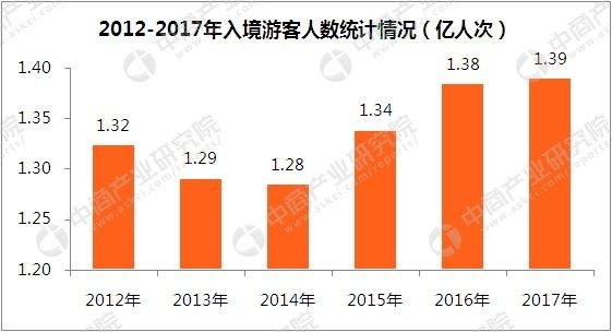 2017年旅遊業數據統計分析:占GDP比重11.04% - 壹讀