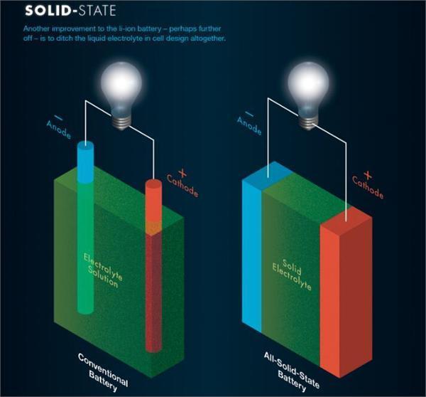 【盤點】固態電池技術最新進展:充電一分鐘續航800公里 這一領域有哪些巨頭參與? - 壹讀