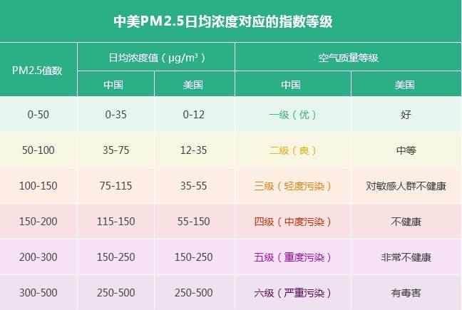 中國PM2.5標準是什麼 中國和美國pm2.5指標對比 - 壹讀
