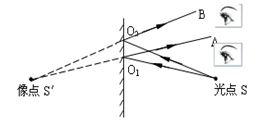 八年級物理光學內容梳理。超詳細! - 壹讀