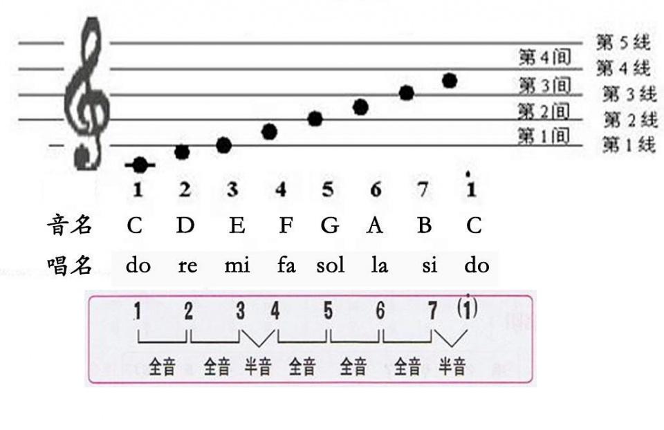 吉他彈唱變調夾使用原理?進階樂理。更理解和弦 - 壹讀