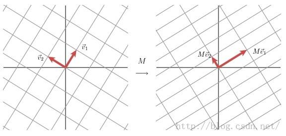 奇異值矩陣分解(Singular Value Decomposition)的一些感想 - 壹讀