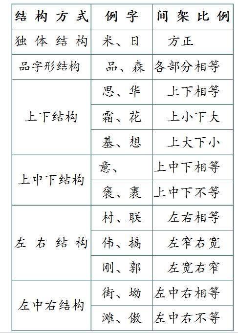 一年級漢字筆畫和部首名稱大全表及試題(可下載列印) - 壹讀