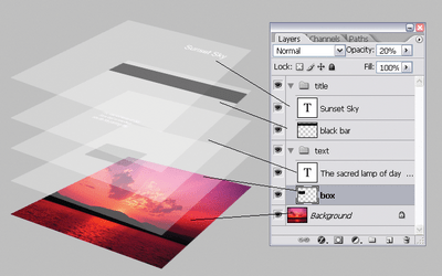 The layers in a layered Photoshop document