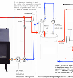 wood burning furnace with thermostat wiring diagrams wood circuit diagram moreover outdoor wood boiler diagram as well taco circulator [ 5100 x 2400 Pixel ]