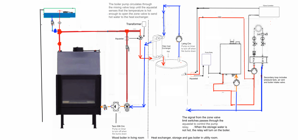 medium resolution of wood burning furnace with thermostat wiring diagrams wood circuit diagram moreover outdoor wood boiler diagram as well taco circulator