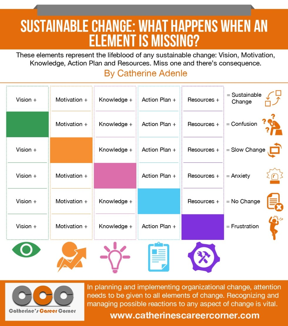 Implement Sustainable Change 5 Key Elements Infographic