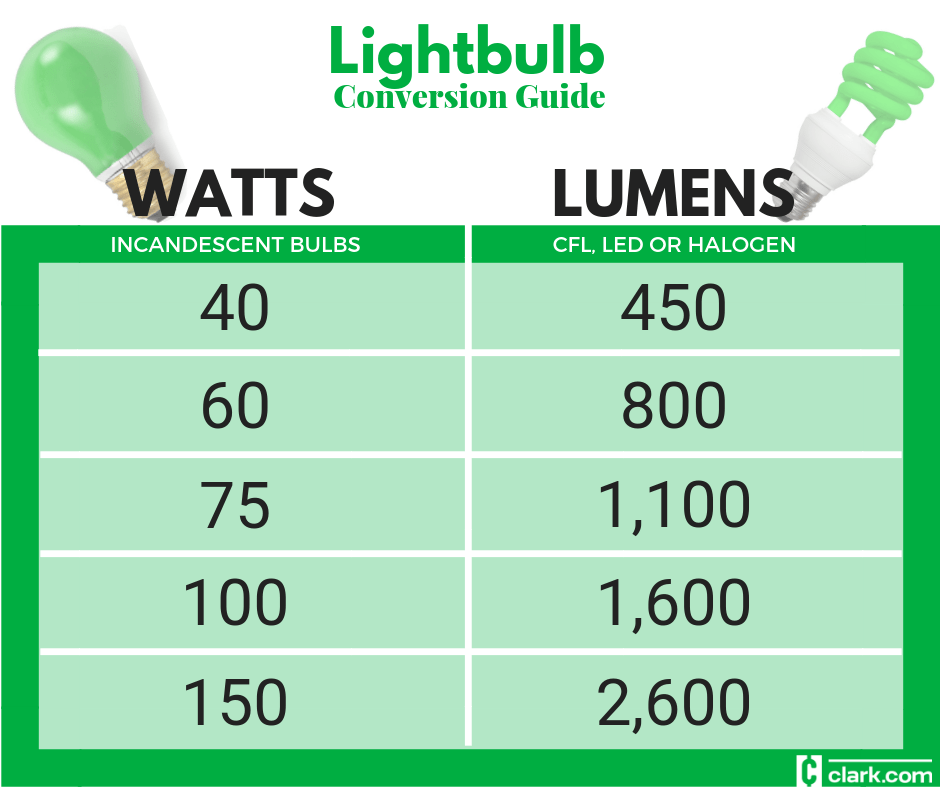 Lightbulb watt to lumen conversion guide also lightbulbs chart clark howard rh