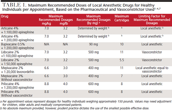 The impact of differences in recommendations can be illustrated using lidocaine epinephrine as an example also update on maximum local anesthesia dosages decisions dentistry rh decisionsindentistry