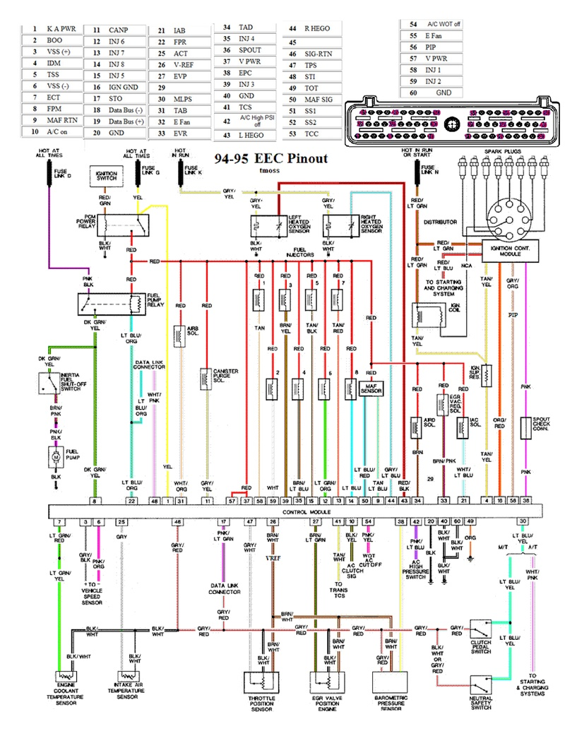 medium resolution of 94 95 mustang eec wiring diagram pinout 1994 mustang gt spark plug wire diagram 1994 mustang gt wiring diagram