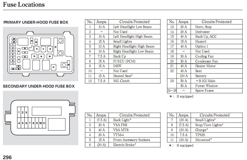 2009 honda civic fuse box diagram