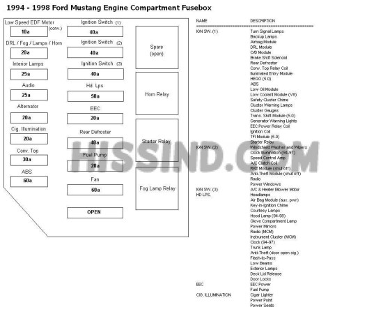 1965 Mustang Blower Motor Wiring Diagram 94 98 Mustang Fuse Locations And Id S Chart Diagram 1994
