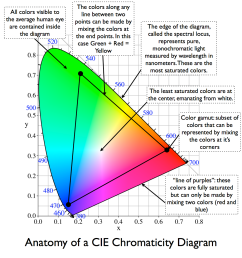 in 1931 the commission internationale de l clairage or cie international commission on illumination in english defined the most commonly used color  [ 1160 x 1240 Pixel ]