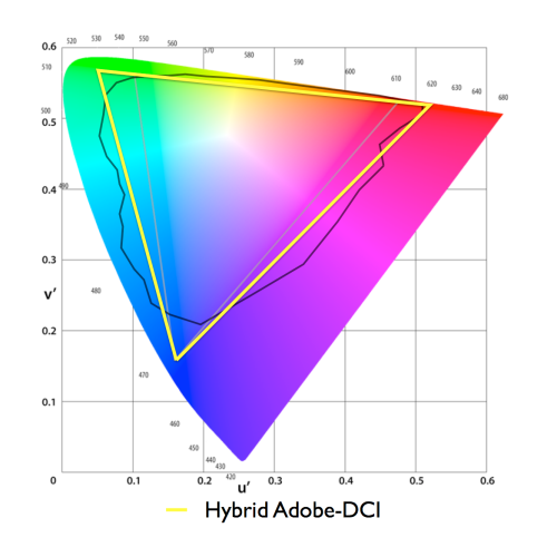 small resolution of hybrid color gamut standard that combines the green point from adobe 1998 with the deep red of dci p3
