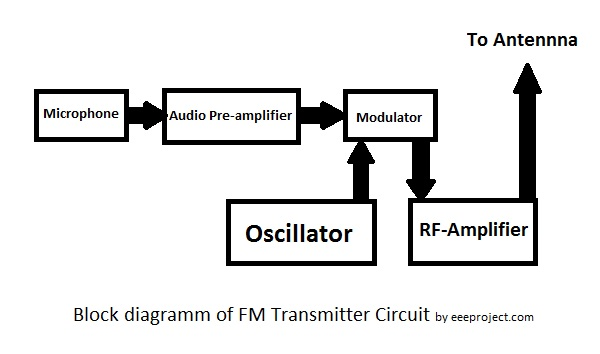 transmitter block diagram explanation simple fm transmitter circuit