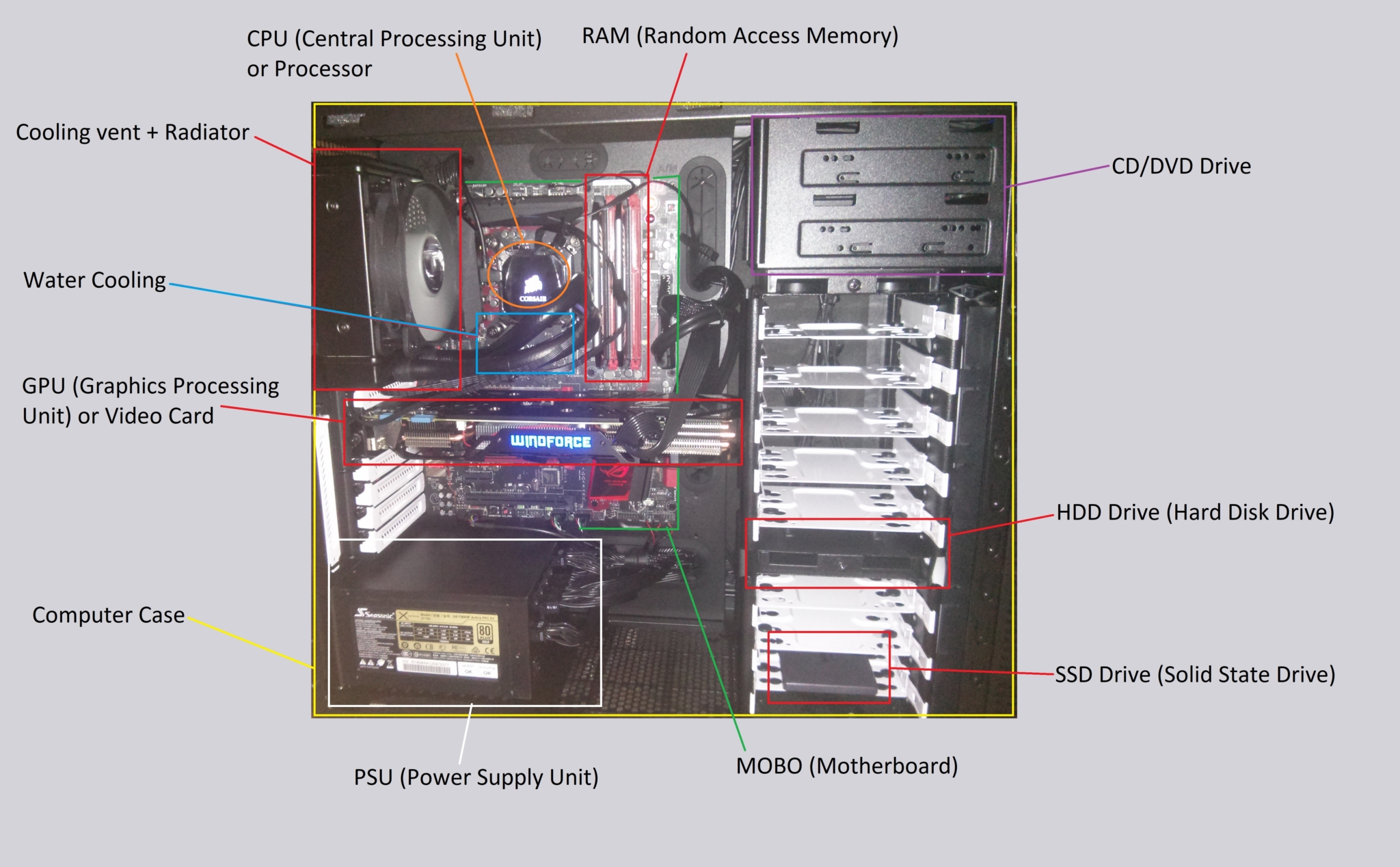 medium resolution of inside a pc diagram wiring diagram readbeginners guide to computer hardware equilibriumest eq gaming