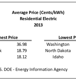 of the four types of electric industry consumers tracked by the eia residential consumers account for the largest share of electric industry sales at 37 4  [ 1280 x 720 Pixel ]