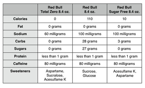 Red bull comparison chart also review total zero energy drink the impulsive buy rh theimpulsivebuy