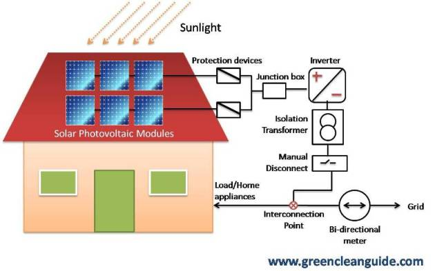 How Grid Interactive Roof Top Solar PV Systems Work? For The