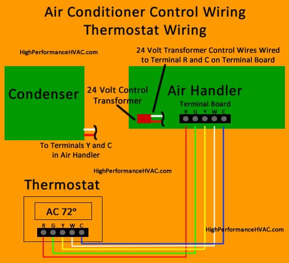 wiring diagram for a honeywell thermostat 95 mustang gt how to wire an air conditioner control - 5 wires