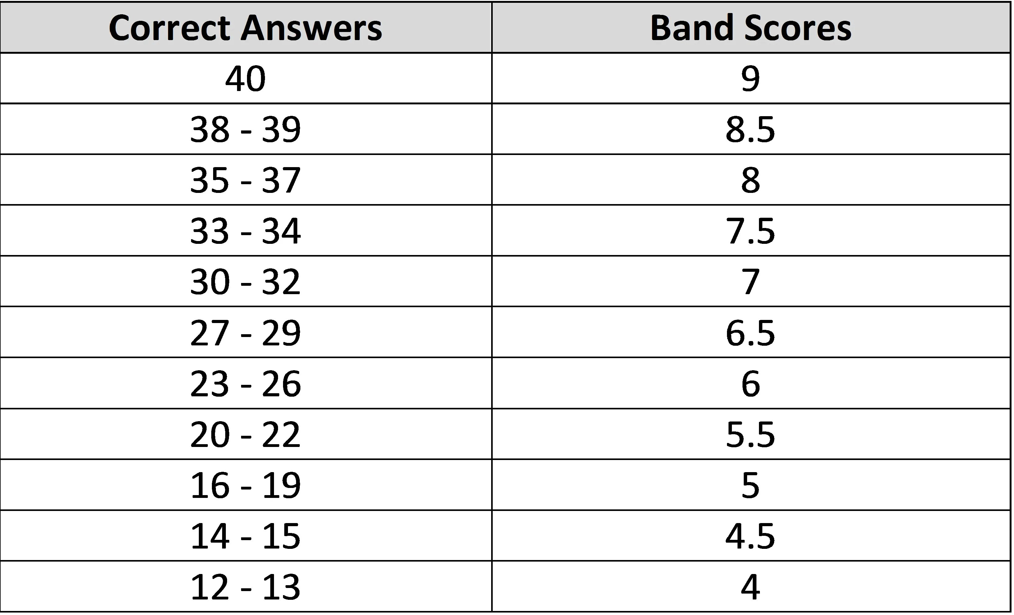 Ielts listening scores also band score  kyo rh lamngoctam wordpress