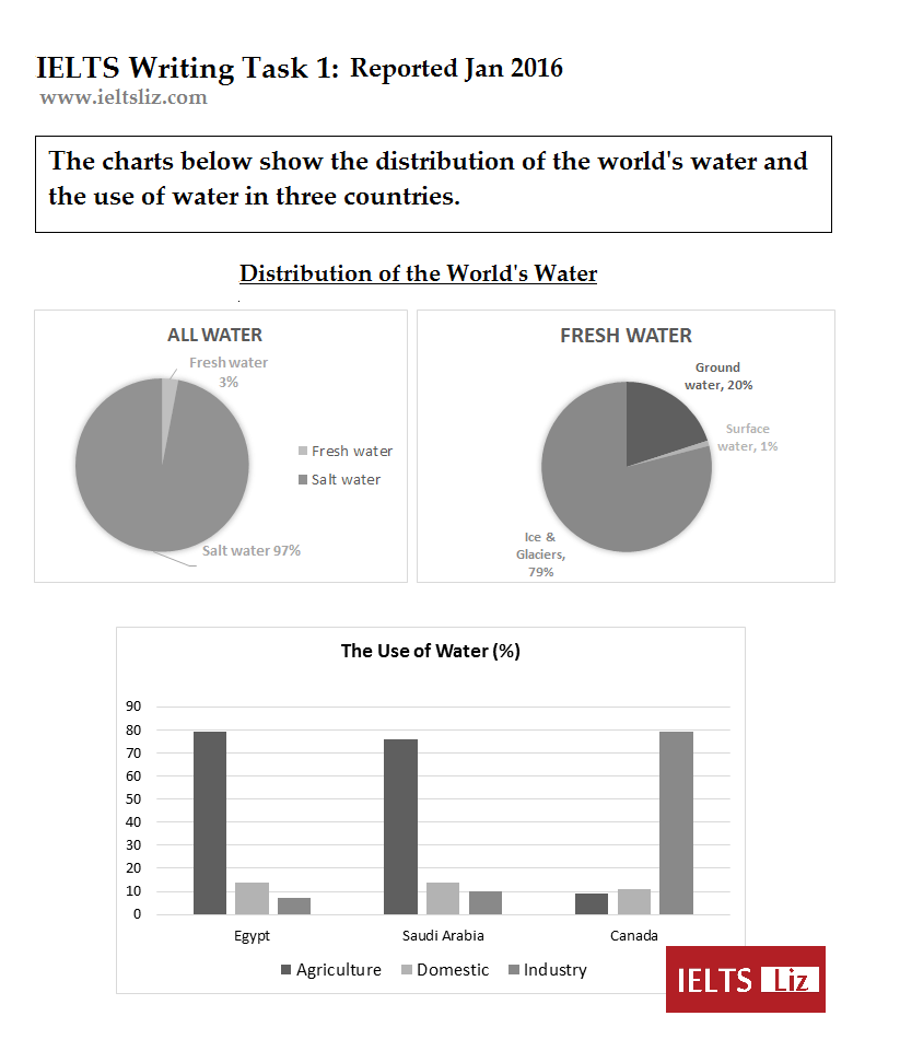 Source ielts liz reported by candidate also sample charts for writing task practice rh ieltsliz