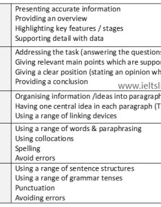 Ielts writing assessment criteria also band scores how they are calculated rh ieltsliz
