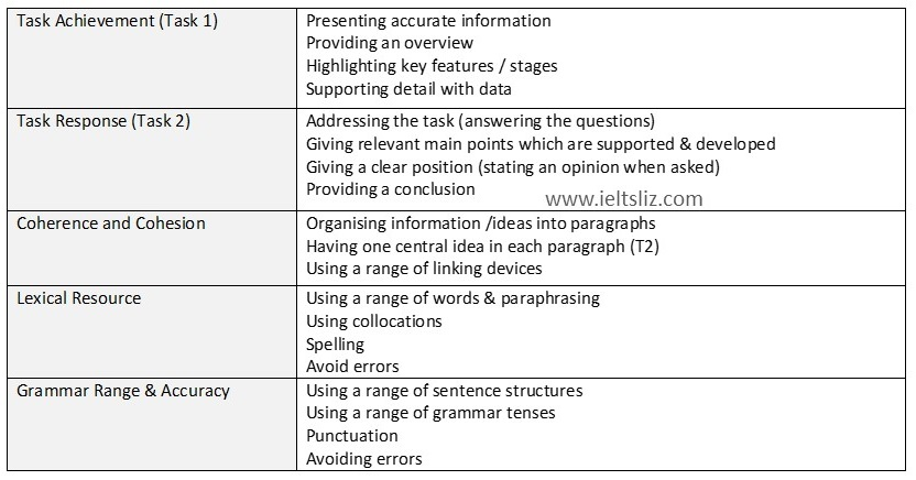 Writing criteria also ielts band scores how they are calculated rh ieltsliz