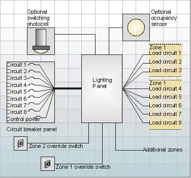 integrating lighting and building control