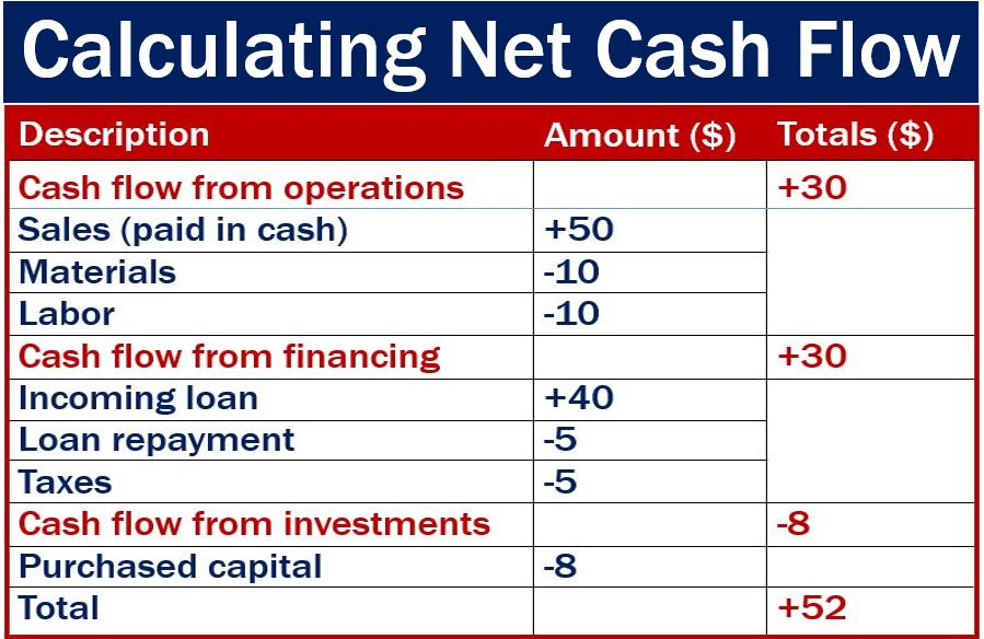 Cash flow - definition and meaning - Market Business News