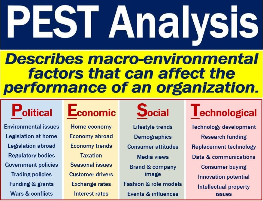 What Is A Pest Analysis How To Do A Pest Analysis And