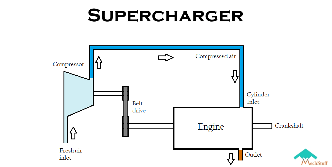 what are superchargers working types advantages limitations mechstuff [ 1280 x 720 Pixel ]