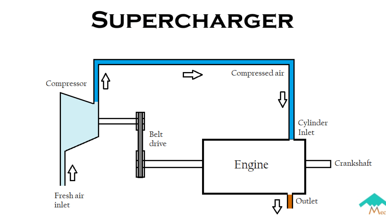 hight resolution of what are superchargers working types advantages limitations mechstuff