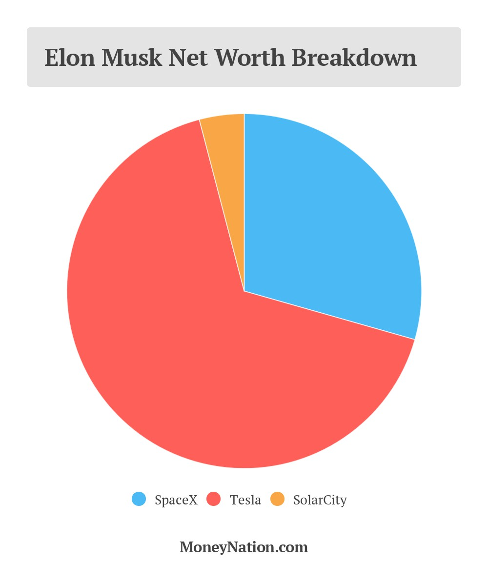 An error occurred also elon musk net worth drops billion money nation rh moneynation