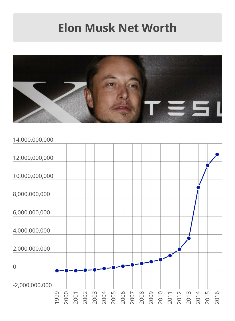 Elon musk net worth timeline also drops billion money nation rh moneynation